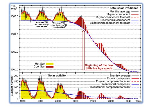 solar irradance