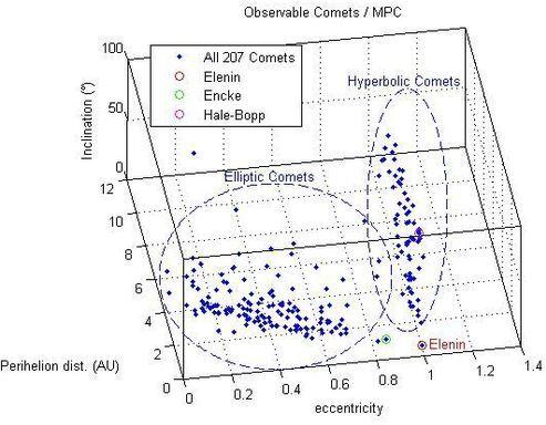 La comète ELENIN arrive... - Page 3 Elenin_compa