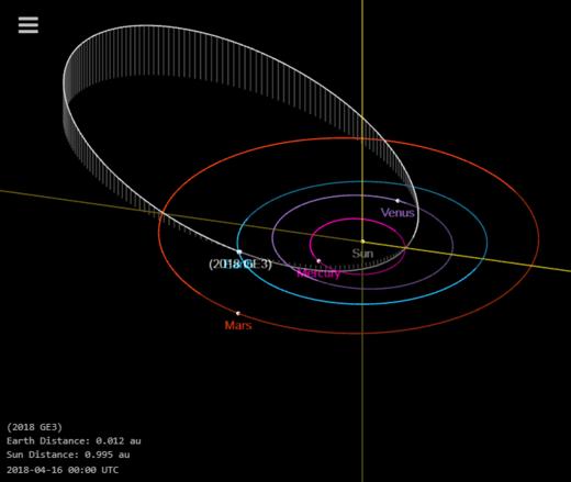 Asteroid 2018 GE3