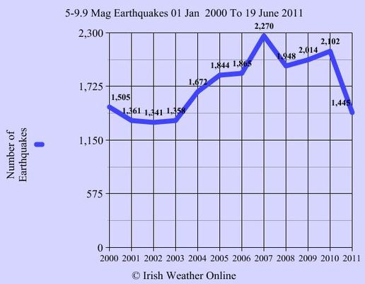 # of earthquakes chart
