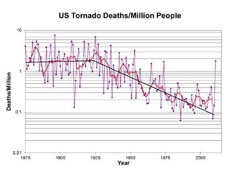 tornado deaths graph