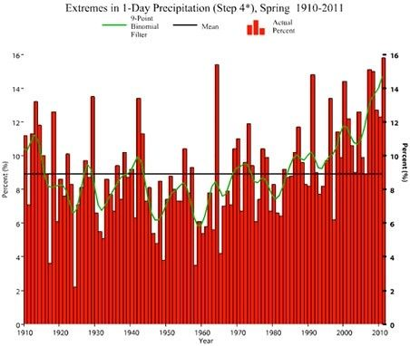 graph rain US
