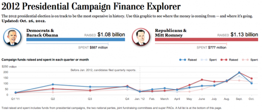2012 Presidential Campaign Finance Explorer