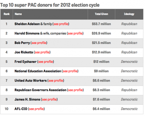 Top 10 super PAC donors for 2012 election cycle