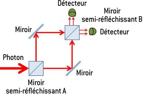 Physique quantique for dummies - Page 12 Mach_zehnder