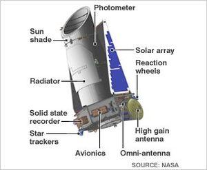 Schéma du télescope Kepler