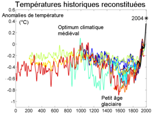 year temperatures datas from year 0 to year 2000