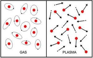 L'ionisation, c'est l'expulsion d'un électron, d'un atome qui devient un ion positivement chargé