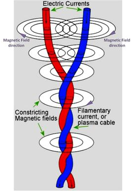 Interactions electromagnétiques causant l'attraction et la rotation de deux filaments formant un filament en hélice, c'est-à-dire un vortex de plasma