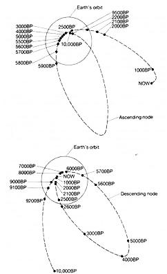 Passages de la comète Encke et intersections avec l'orbite de la Terre