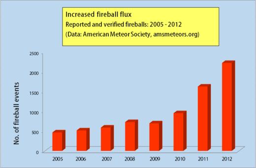 Diagramme montrant la dramatique augmentation des chutes de météores/fragments de comète observées entre 2005 et 2012.