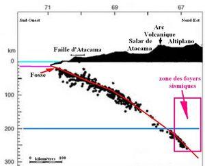 Seisme graphique_Altiplano