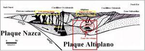 Plaques Nazca et Altiplano Graphic