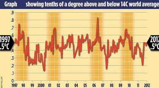 Climat : graphique des températures depuis 1997