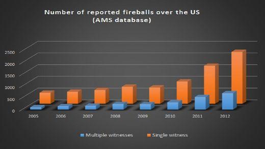 Diagramme montrant la dramatique augmentation des chutes de météores-fragments de comète observées dans la période entre 2005 et 2012