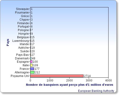 Nombre de banquiers ayant perçu plus d'1 million d'euros