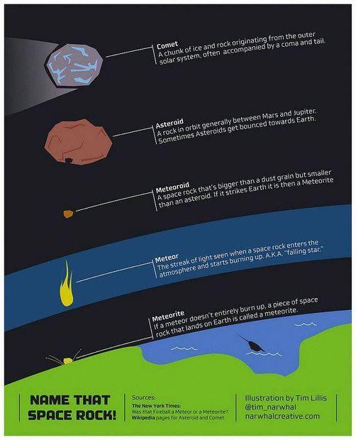 Classification des comètes, astéroïdes, météores et météorites – selon la science conventionnelle.