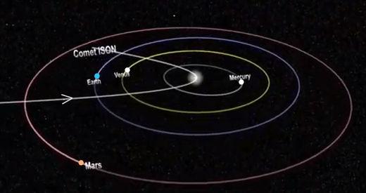 L'orbite excentrique de la comète ISON