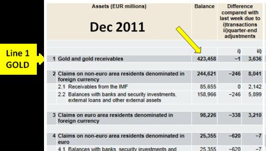 Journal trimestriel du bilan de la BCE - Décembre 2011