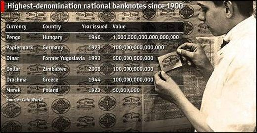 Hyperinflation étasunienne