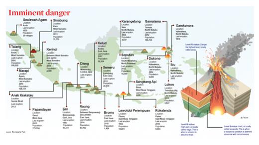 Indonésie 19 volcans Infographie