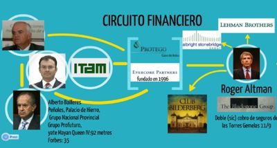 Circuit financier Evercore Partnership-Protego-Lehman Brothers