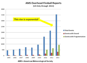 AMS Overhead Fireball Reports US only through 2013