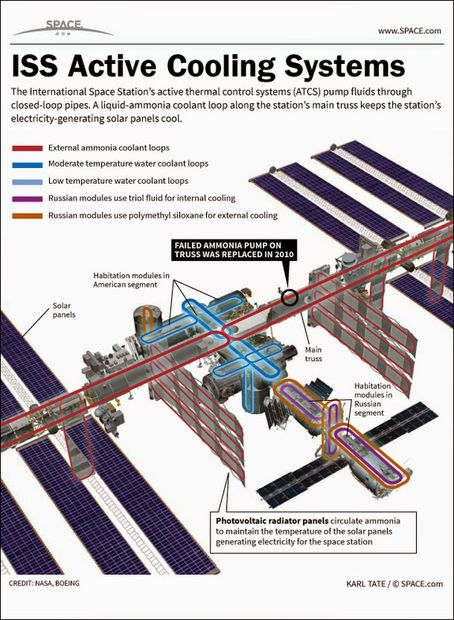 ISS active cooling systems