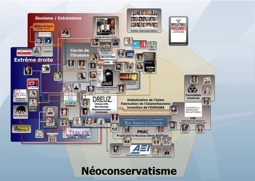 Néoconservatisme