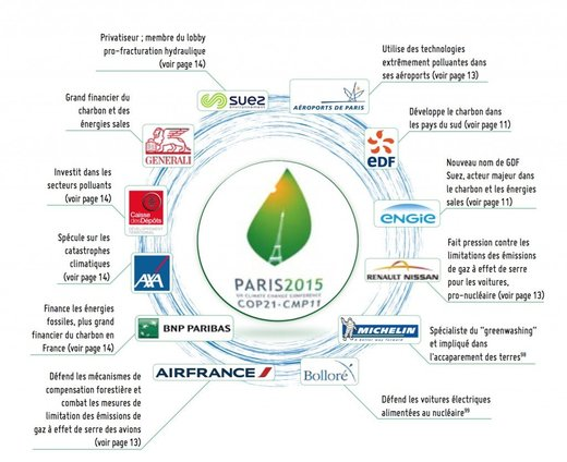 La COP21 et les multinationales