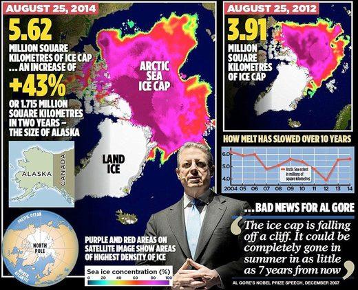 ice cap Arctic