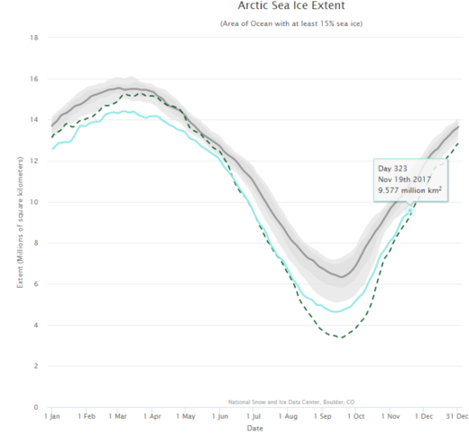 sea-ice graph from NSIDC