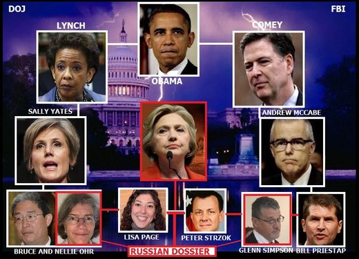 Russian File, Obama, Comey, MCCABE PAGE, STRZOK, Lynch, Yates, Clinton, OHR