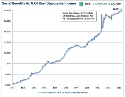 Social Benefits As % Of Real Disposable Income