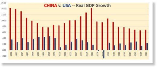 China Vs USA GDP