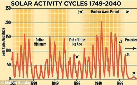 SOLAR ACTIVITY CYCLES 1749-2040