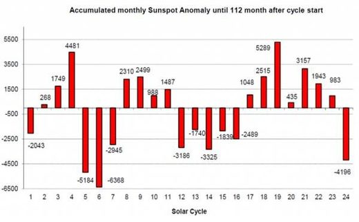 Accumulated monthly Sunspot