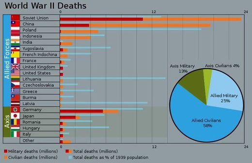 Wold War 2 deaths by country