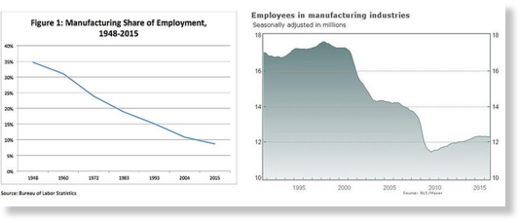 US manufacturing decline