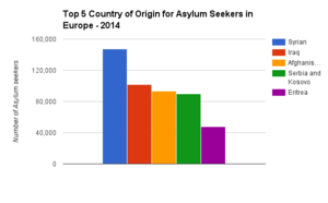 Country of origin for asylum seekers