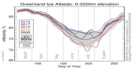 Greenland Ice Albedo: O—3200m elevation