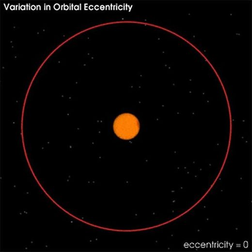 variation in orbital eccentricity