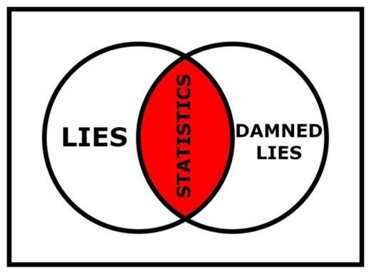 Mensonges et statistiques