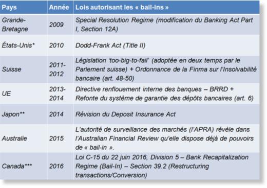 News au 26 juin 2020 Bail_in_international