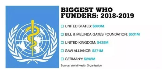 WHO Funders