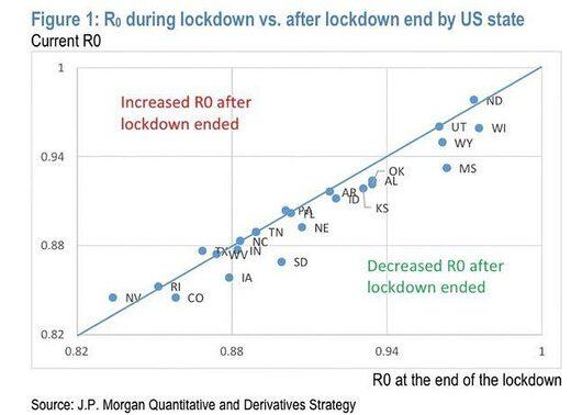 lockdown chart