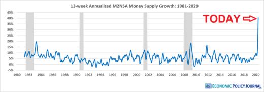 News au 13 juin 2020 Economic_Policy_Journal_Graph