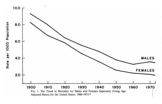 Courbe de la mortalité des hommes et des femmes séparément (en utilisant des taux ajustés selon l'âge) pour les États-Unis, de 1900 à 1973.