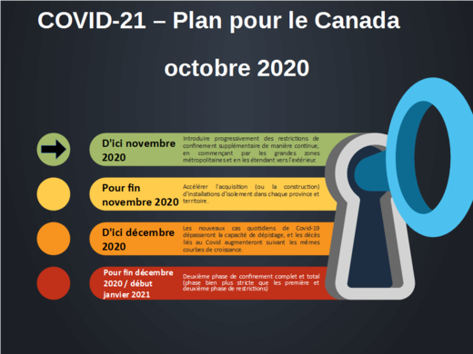 Covid21, Canada, timeline