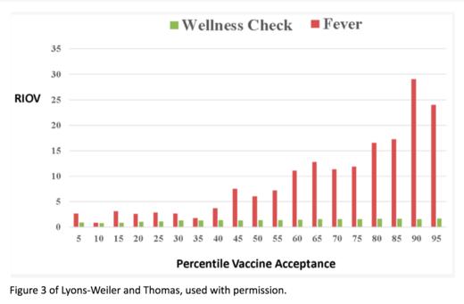 Tableau Visite pédiatrique fièvre vaccins